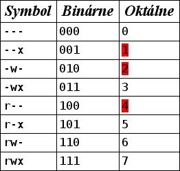 V červenej farbe vpravo sú vyznačené základné hodnoty, ktoré sa sčítavajú, ostatné sú už sčítané hodnoty.