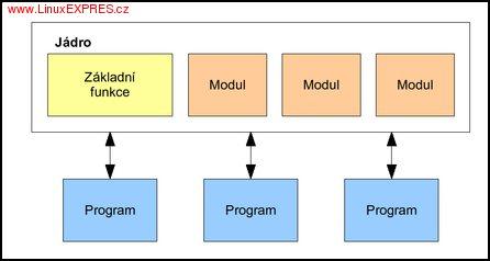Základní architektura Linuxu