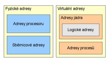 Druhy adres v Linuxu