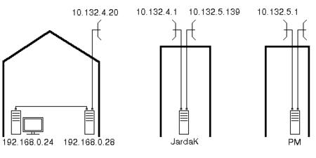 Schema části sítě CZFree.Net