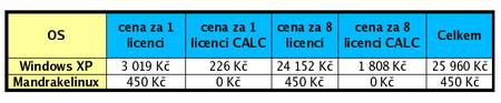 Cenové srovnání